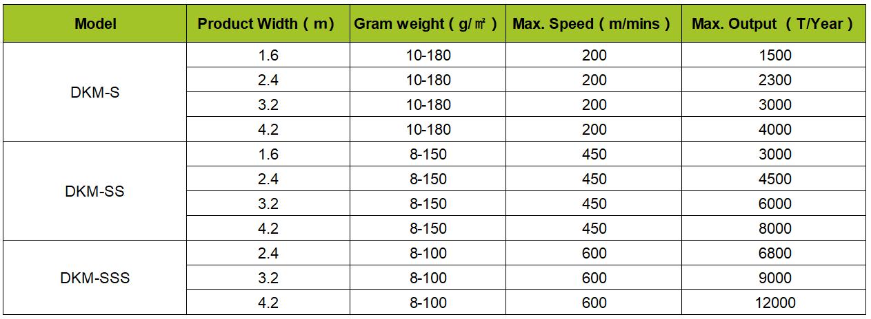 DKM Spunbond Non Woven Production Line Specification