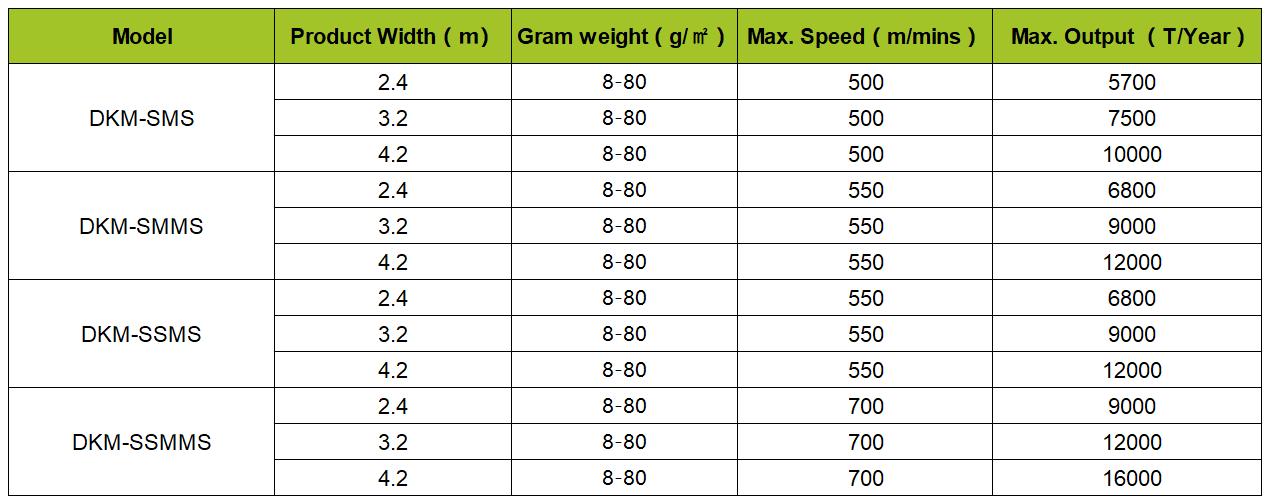 DKM Spunmelt Non Woven Lines Specification