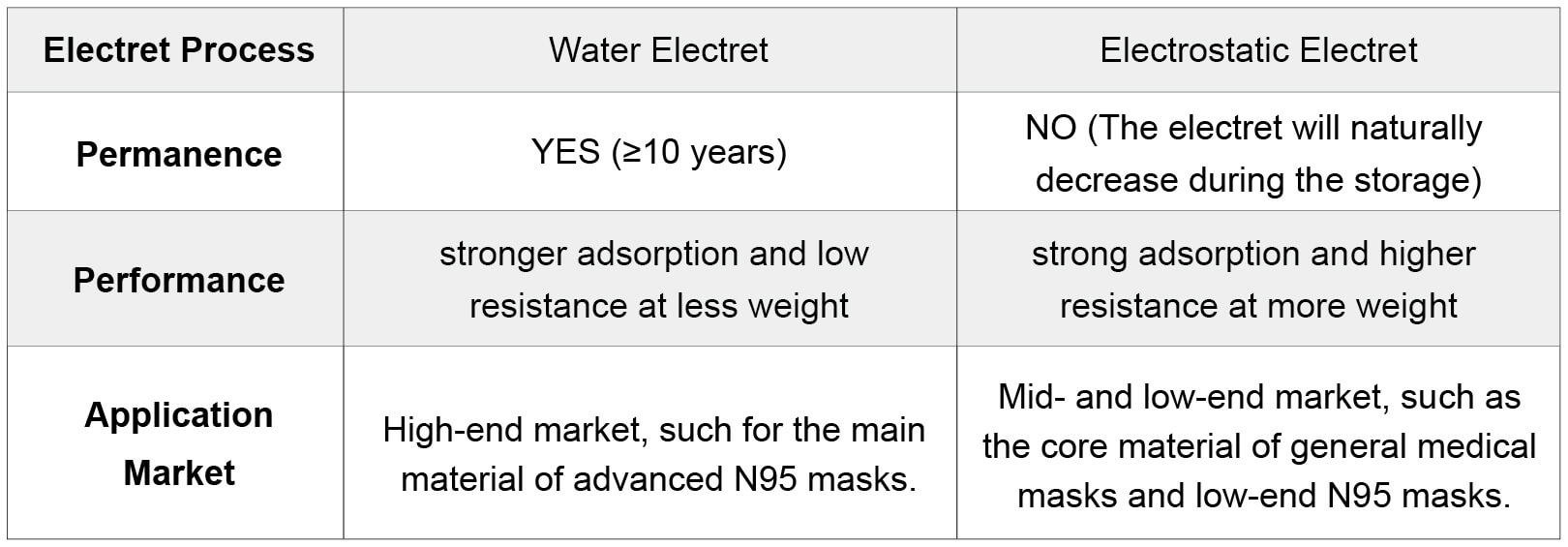 Hydro-Charging Method Advantages
