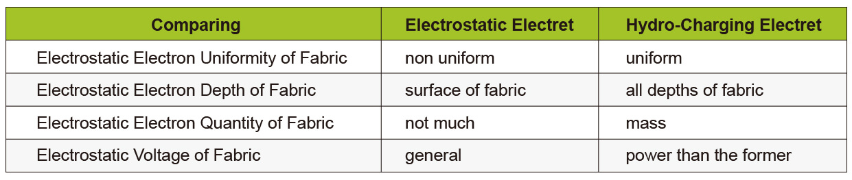 The Hydro-Charging Electret and Electrostatic Electret' Difference